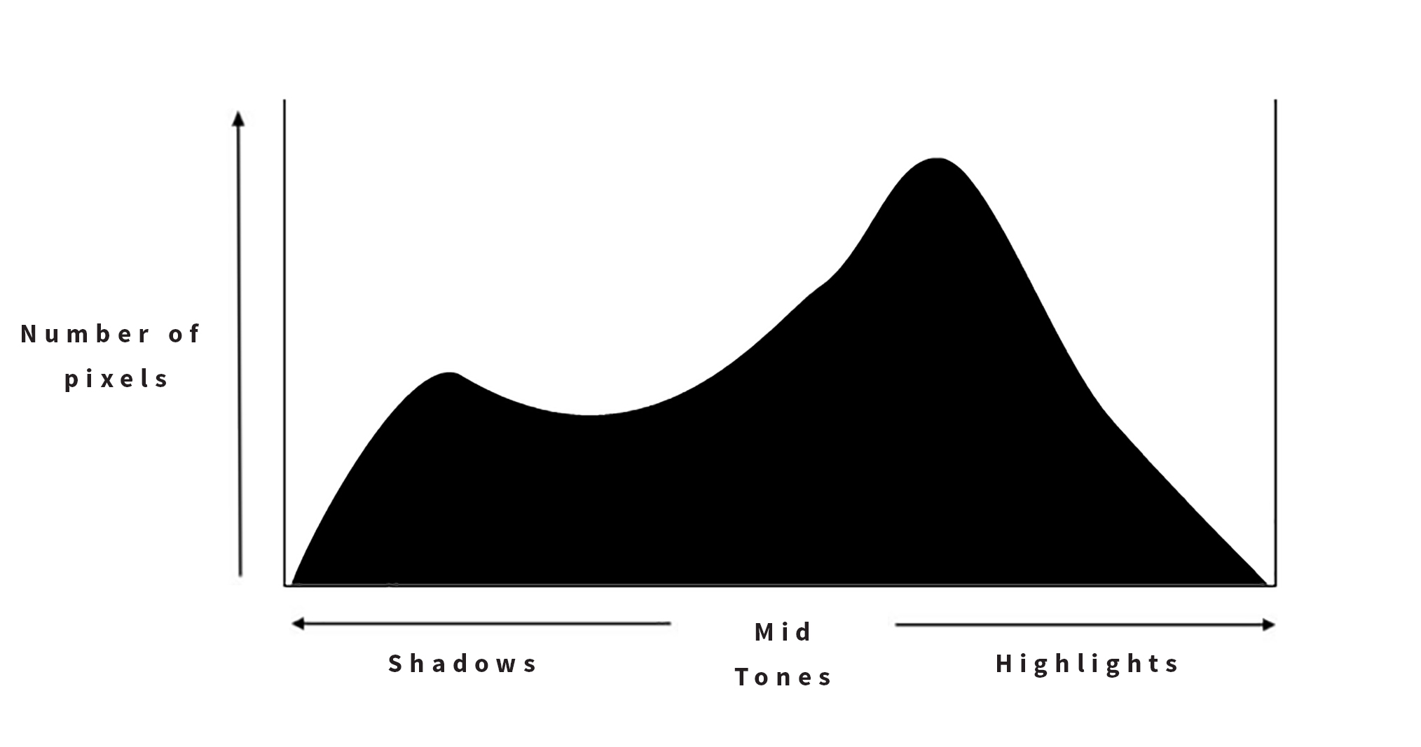 Histogram pushed to the right