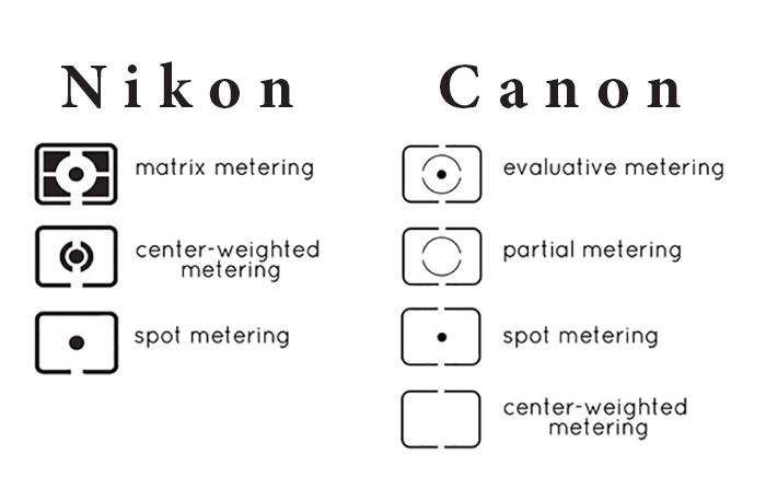 Metering Modes for Landscape Photographers
